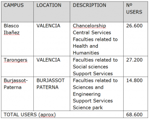 Tabel campus information Valencia