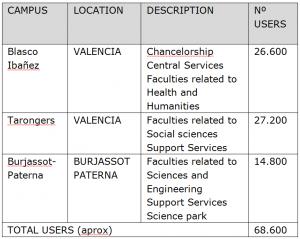 Tabel campus information Valencia